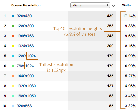 Tracking visitor scroll depth using Google Analytics