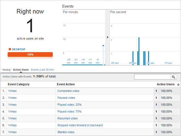 Vimeo Real Time Video Views in Google Analytics