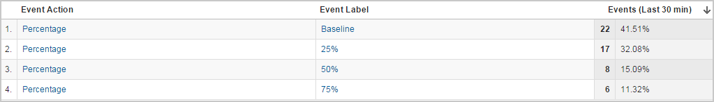 Scroll Depth events tracked by percentage of page scrolled.