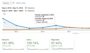 google analytics shows improved performance