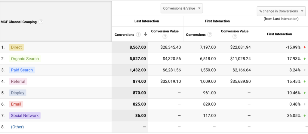Model Comparison from RTP eStore products in Google Analytics